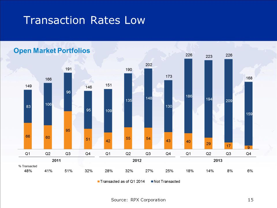 Transaction Rates Low Source: RPX Corporation15