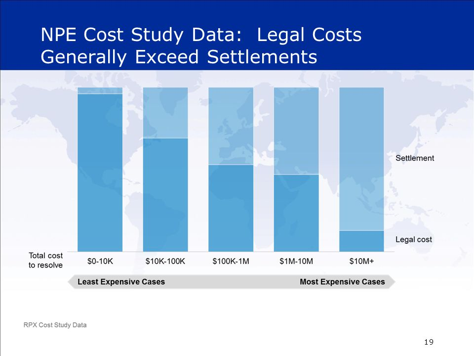NPE Cost Study Data: Legal Costs Generally Exceed Settlements 19
