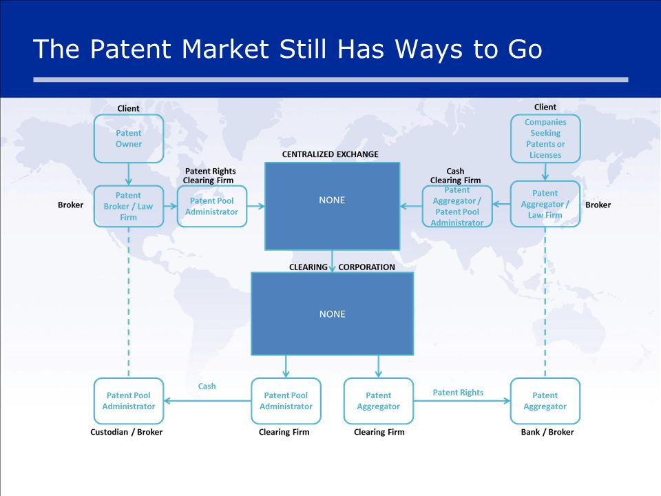 The Patent Market Still Has Ways to Go