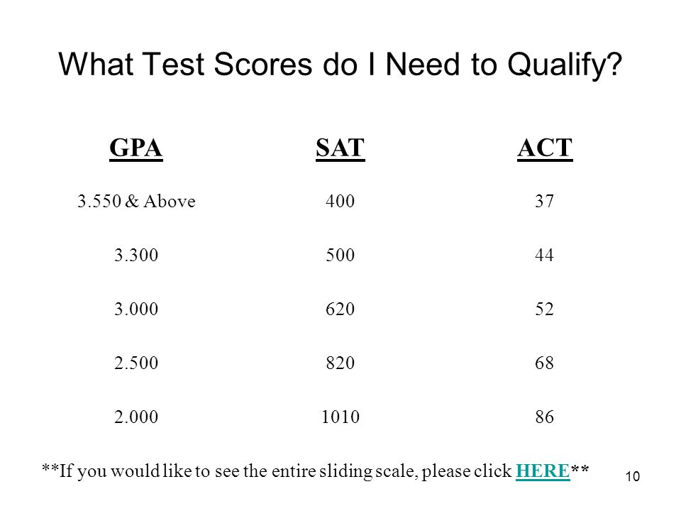 10 What Test Scores do I Need to Qualify? GPASATACT 3.550 & Above40037 3.30050044 3.00062052 2.50082068 2.000101086 **If you would like to see the ent