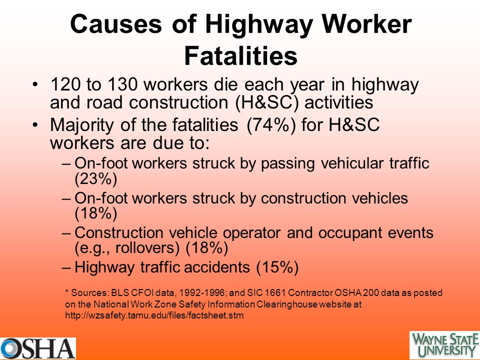 Causes of Highway Worker Fatalities 120 to 130 workers die each year in highway and road construction (H&SC) activities Majority of the fatalities (74%) for H&SC workers are due to: –On-foot workers struck by passing vehicular traffic (23%) –On-foot workers struck by construction vehicles (18%) –Construction vehicle operator and occupant events (e.g., rollovers) (18%) –Highway traffic accidents (15%) * Sources: BLS CFOI data, 1992-1996; and SIC 1661 Contractor OSHA 200 data as posted on the National Work Zone Safety Information Clearinghouse website at http://wzsafety.tamu.edu/files/factsheet.stm