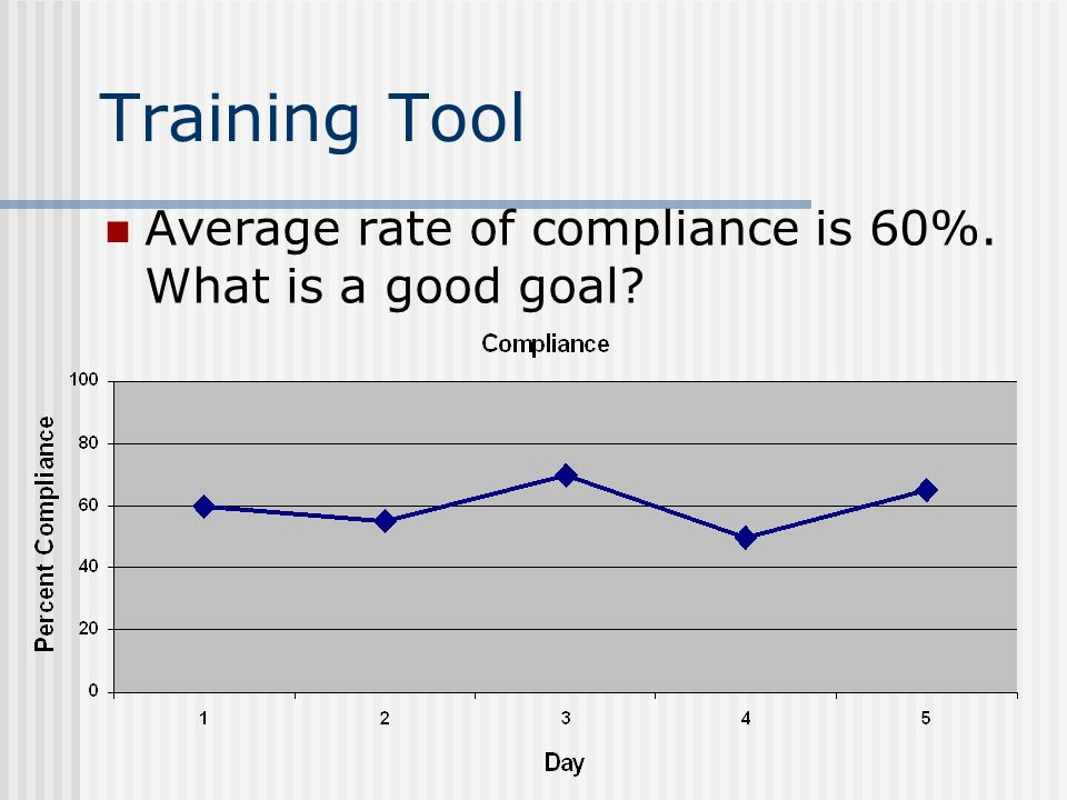 Training Tool Average rate of compliance is 60%. What is a good goal?