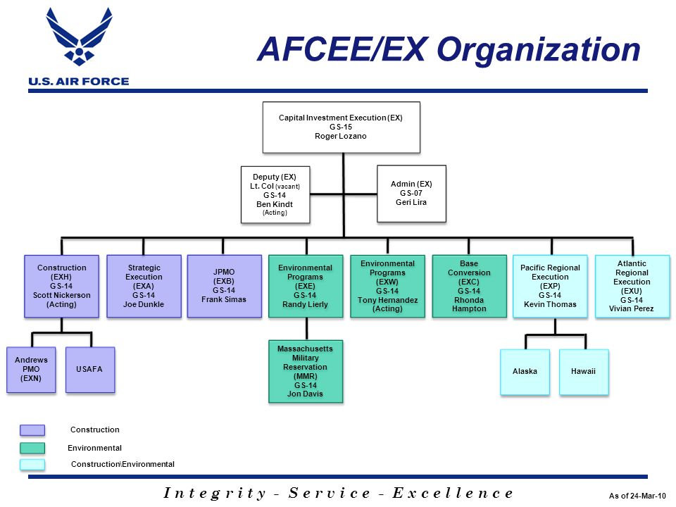 I n t e g r i t y - S e r v i c e - E x c e l l e n c e AFCEE/EX Organization As of 24-Mar-10 Environmental Programs (EXW) GS-14 Tony Hernandez (Actin