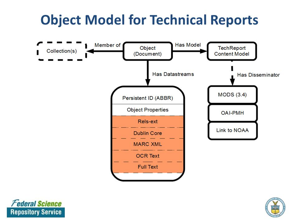 Object Model for Technical Reports 12