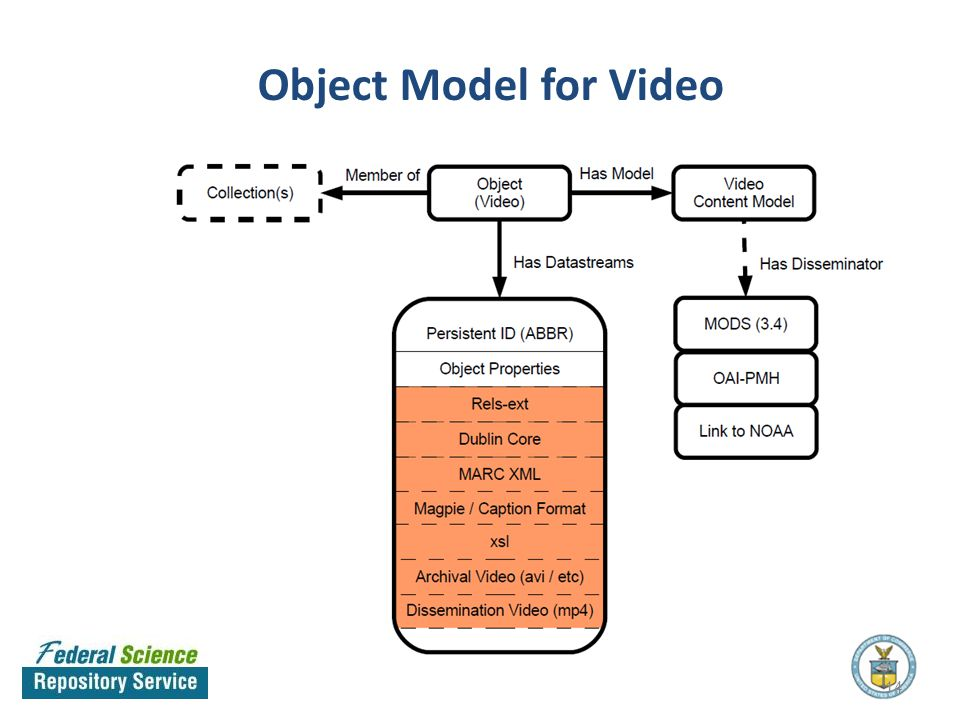 Object Model for Video 14