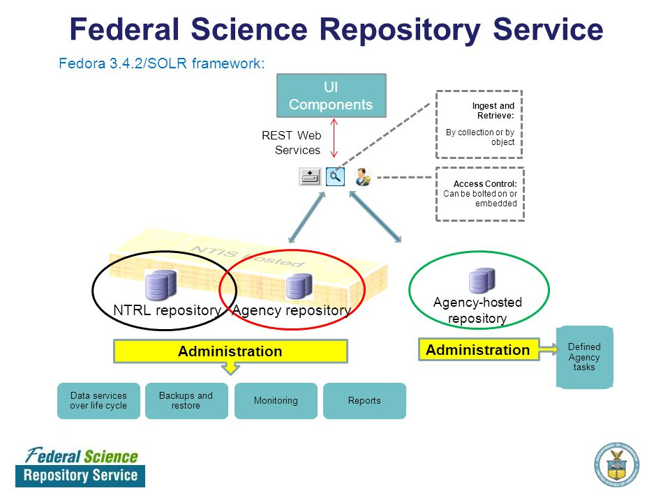 Administration Agency repositoryNTRL repository Ingest and Retrieve: By collection or by object Data services over life cycle Backups and restore Moni