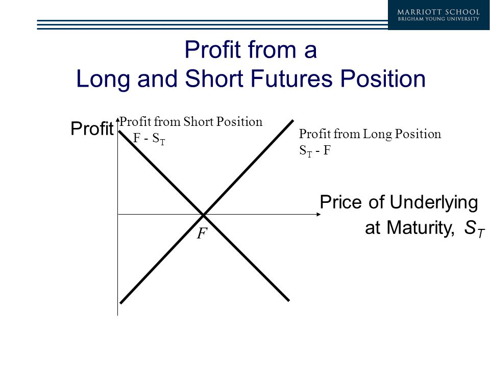 Profit from a Long and Short Futures Position Profit Price of Underlying at Maturity, S T F Profit from Long Position S T - F Profit from Short Position F - S T