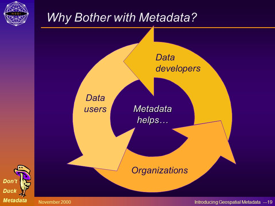 Don't Duck Metadata November 2000 Introducing Geospatial Metadata ---19 Why Bother with Metadata.