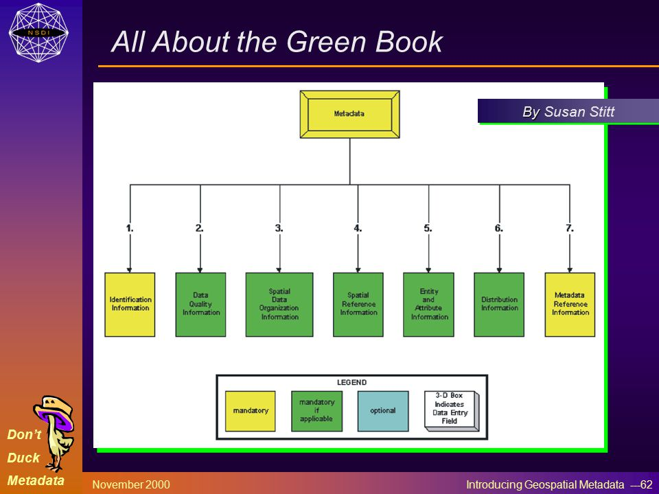 Don't Duck Metadata November 2000 Introducing Geospatial Metadata ---62 By By Susan Stitt All About the Green Book