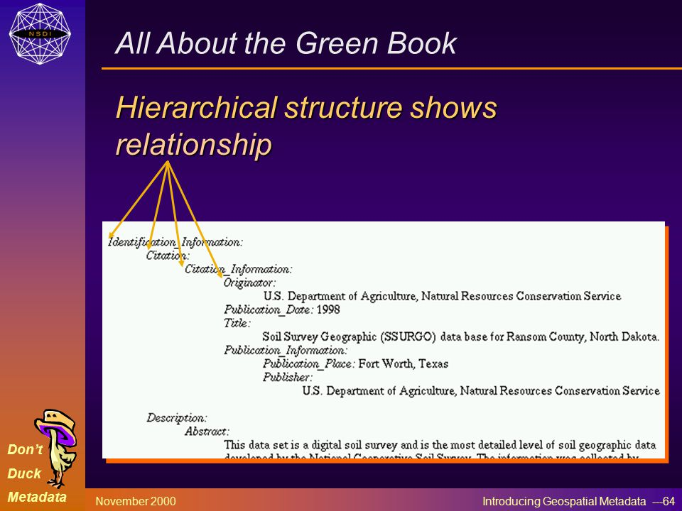 Don't Duck Metadata November 2000 Introducing Geospatial Metadata ---64 Hierarchical structure shows relationship All About the Green Book