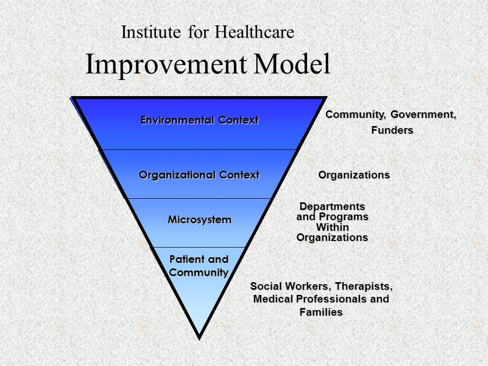 Levels of Implementation Fixen et al Paper Implementation Process Implementation Performance Implementation Fixsen, D., Naoosm, S., Blasé, K., Friedman, R., Wallace, F.
