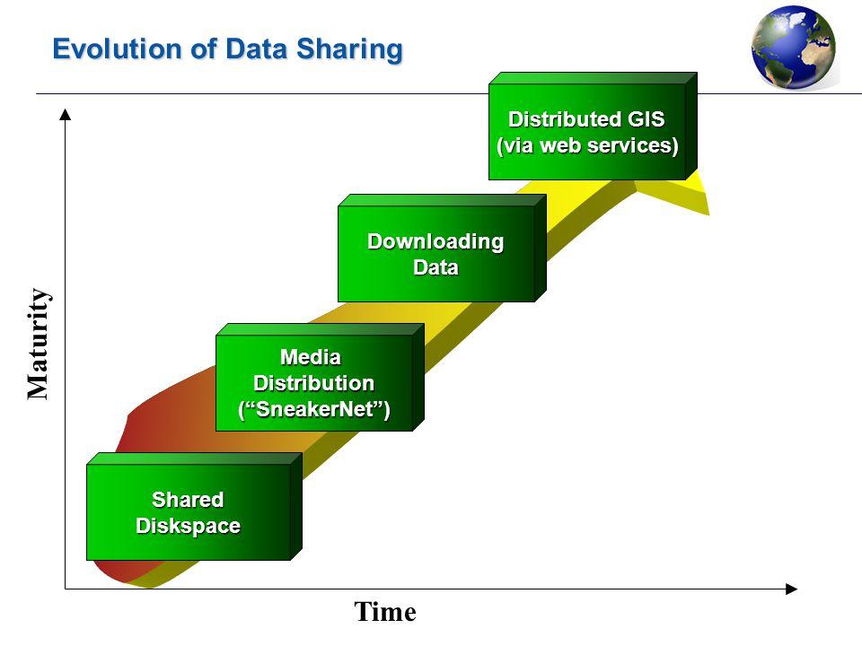 "Evolution of Data Sharing Time SharedDiskspace Maturity MediaDistribution(""SneakerNet"") DownloadingData Distributed GIS (via web services)"