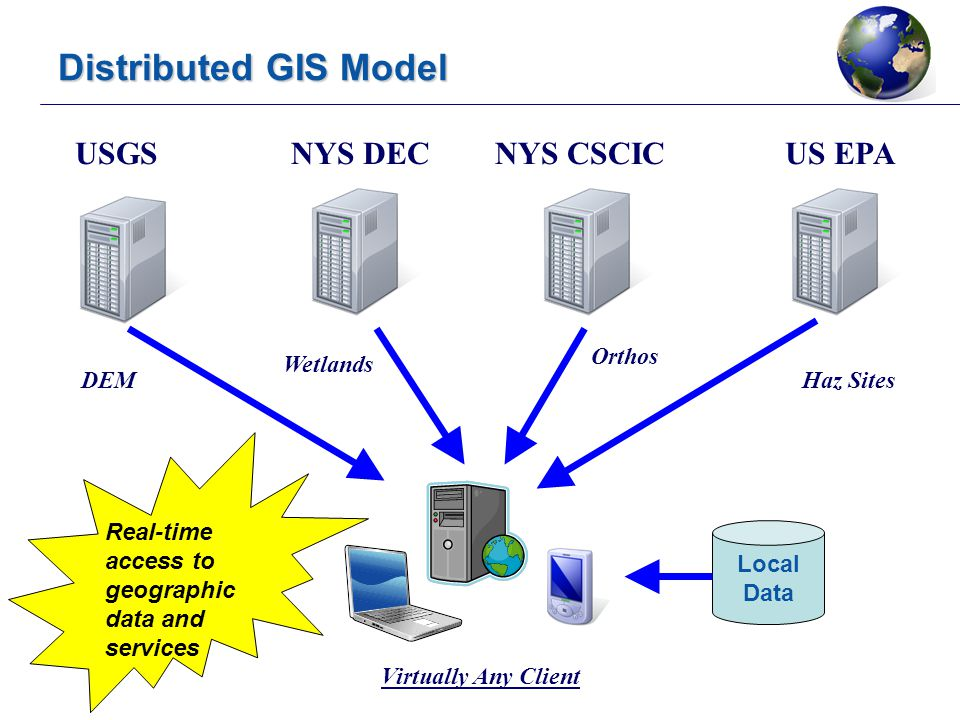 Geospatial Portals and Finding Data Services