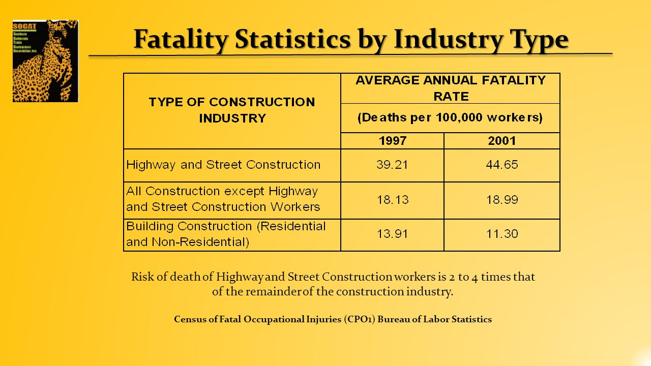 Fatality Statistics by Industry Type Risk of death of Highway and Street Construction workers is 2 to 4 times that of the remainder of the construction industry.