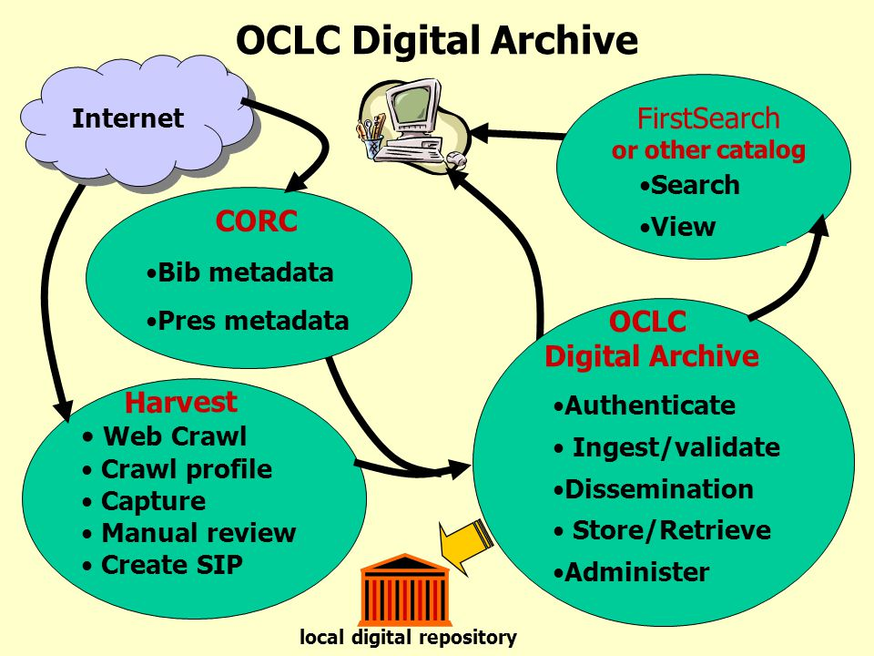 Web Crawl Crawl profile Capture Manual review Create SIP Harvest local digital repository OCLC Digital Archive Internet CORC Bib metadata Pres metadata FirstSearch or other catalog Search View Authenticate Ingest/validate Dissemination Store/Retrieve Administer OCLC Digital Archive