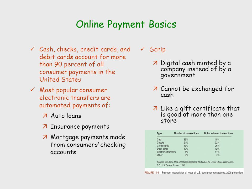 Online Payment Basics Cash, checks, credit cards, and debit cards account for more than 90 percent of all consumer payments in the United States Most popular consumer electronic transfers are automated payments of: äAuto loans äInsurance payments äMortgage payments made from consumers' checking accounts Scrip äDigital cash minted by a company instead of by a government äCannot be exchanged for cash äLike a gift certificate that is good at more than one store