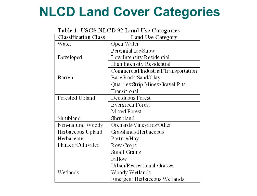 NLCD Land Cover Categories