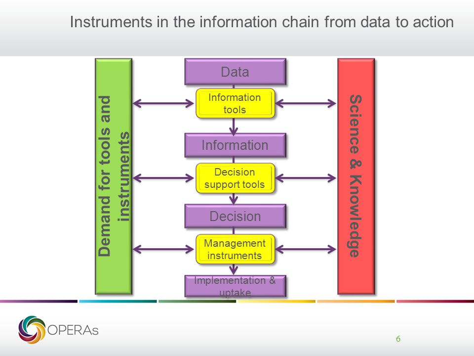 Instruments in the information chain from data to action 6 Data Information Decision Implementation & uptake Demand for tools and instruments Science & Knowledge Information tools Decision support tools Management instruments