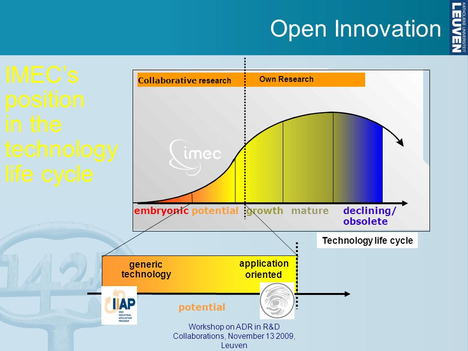 Workshop on ADR in R&D Collaborations, November 13 2009, Leuven embryonic potential growthmaturedeclining/ obsolete Collaborative research Own Research Technology life cycle potential generic technology application oriented IMEC's position in the technology life cycle Open Innovation