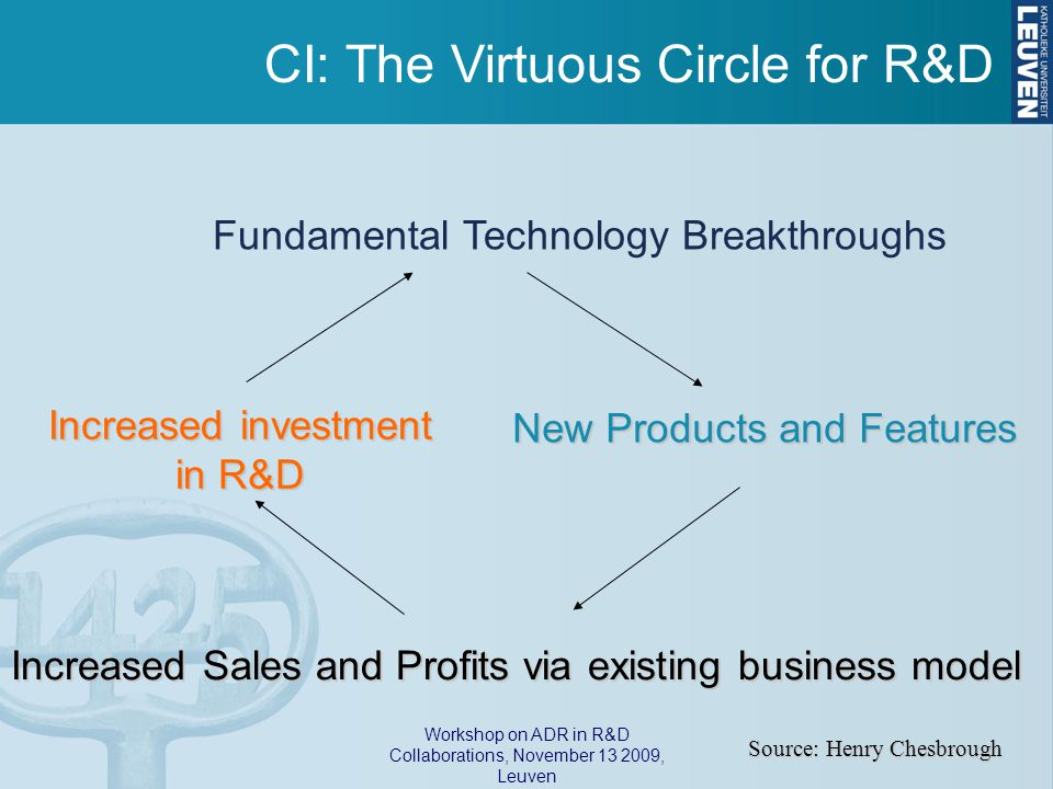 Workshop on ADR in R&D Collaborations, November 13 2009, Leuven Fundamental Technology Breakthroughs New Products and Features Increased Sales and Profits via existing business model Increased investment in R&D Source: Henry Chesbrough CI: The Virtuous Circle for R&D