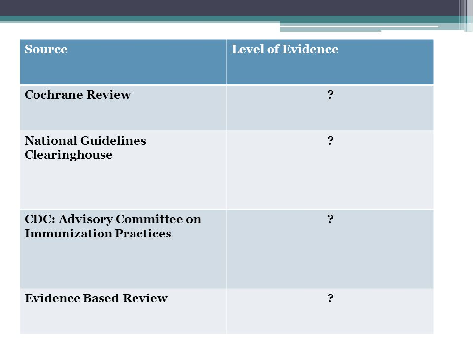 SourceLevel of Evidence Cochrane Review? National Guidelines Clearinghouse ? CDC: Advisory Committee on Immunization Practices ? Evidence Based Review
