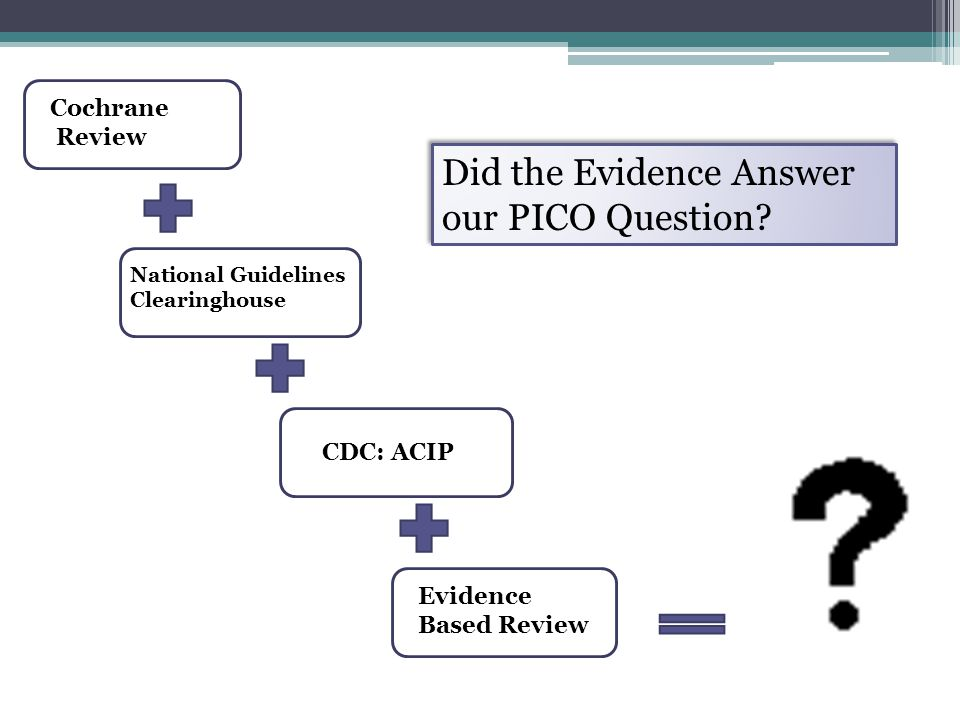 Cochrane Review National Guidelines Clearinghouse CDC: ACIP Evidence Based Review Did the Evidence Answer our PICO Question?