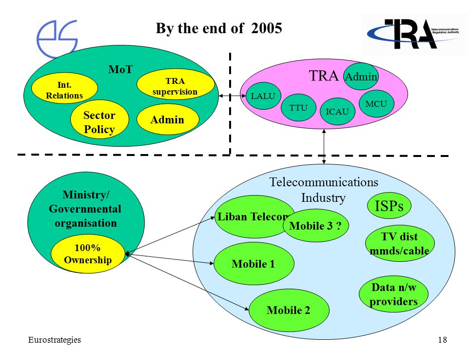 Eurostrategies18 Telecommunications Industry MoT Ministry/ Governmental organisation Int. Relations Sector Policy 100% Ownership Mobile 1 Mobile 2 ISP