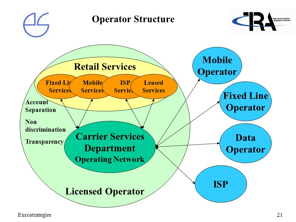 Eurostrategies21 Licensed Operator Operator Structure Carrier Services Department Operating Network Retail Services Fixed Line Services Mobile Services ISP Services Leased Services Mobile Operator Fixed Line Operator ISP Account Separation Non discrimination Transparency Data Operator
