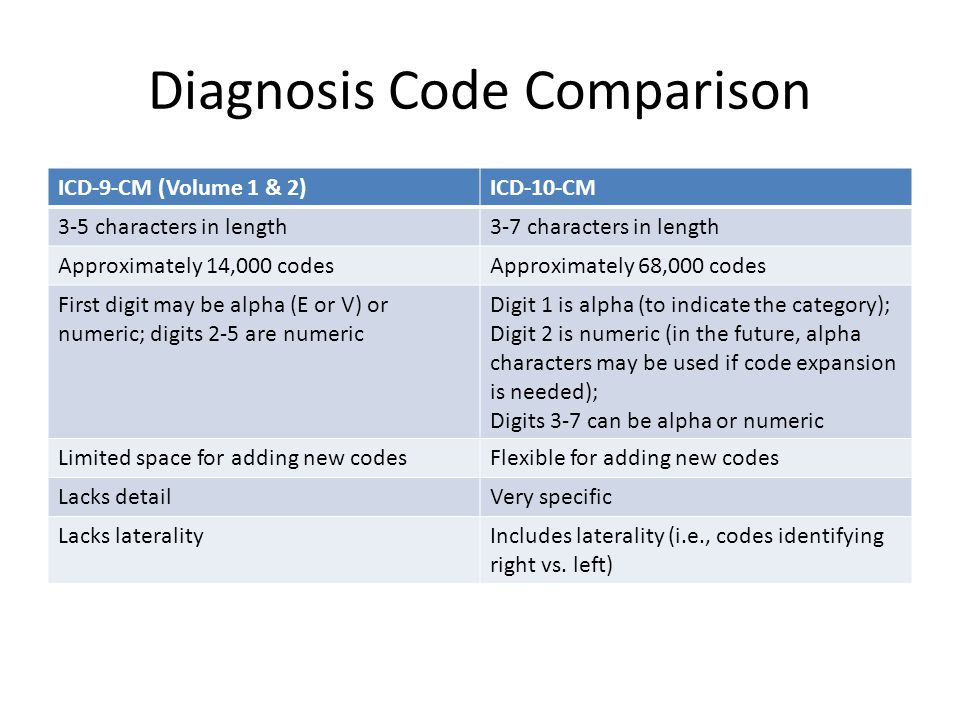 Diagnosis Code Comparison ICD-9-CM (Volume 1 & 2)ICD-10-CM 3-5 characters in length3-7 characters in length Approximately 14,000 codesApproximately 68,000 codes First digit may be alpha (E or V) or numeric; digits 2-5 are numeric Digit 1 is alpha (to indicate the category); Digit 2 is numeric (in the future, alpha characters may be used if code expansion is needed); Digits 3-7 can be alpha or numeric Limited space for adding new codesFlexible for adding new codes Lacks detailVery specific Lacks lateralityIncludes laterality (i.e., codes identifying right vs.