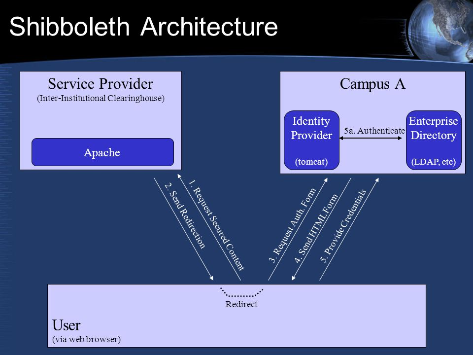Shibboleth Architecture Service Provider (Inter-Institutional Clearinghouse) Campus A User (via web browser) Identity Provider (tomcat) Enterprise Directory (LDAP, etc) Apache 1.