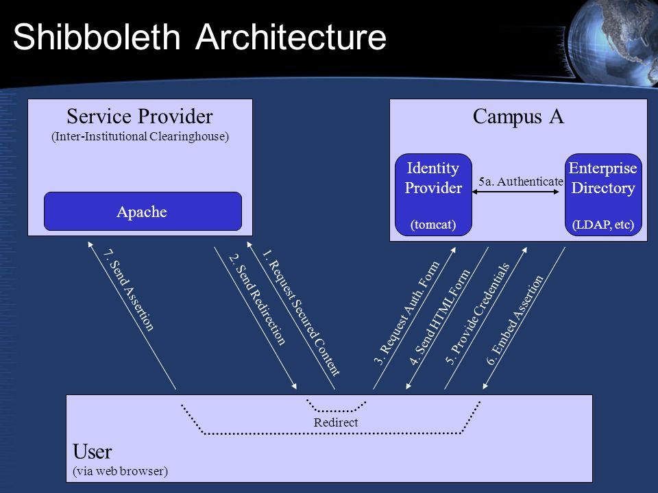 Shibboleth Architecture Service Provider (Inter-Institutional Clearinghouse) Campus A User (via web browser) Identity Provider (tomcat) Enterprise Dir