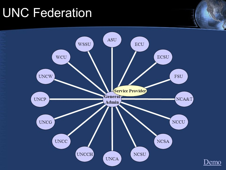 UNC Federation General Admin ASUECUECSUFSU NCA&T NCCUNCSANCSUUNCAUNCCHUNCCUNCG UNCP UNCWWCUWSSU Service Provider Demo