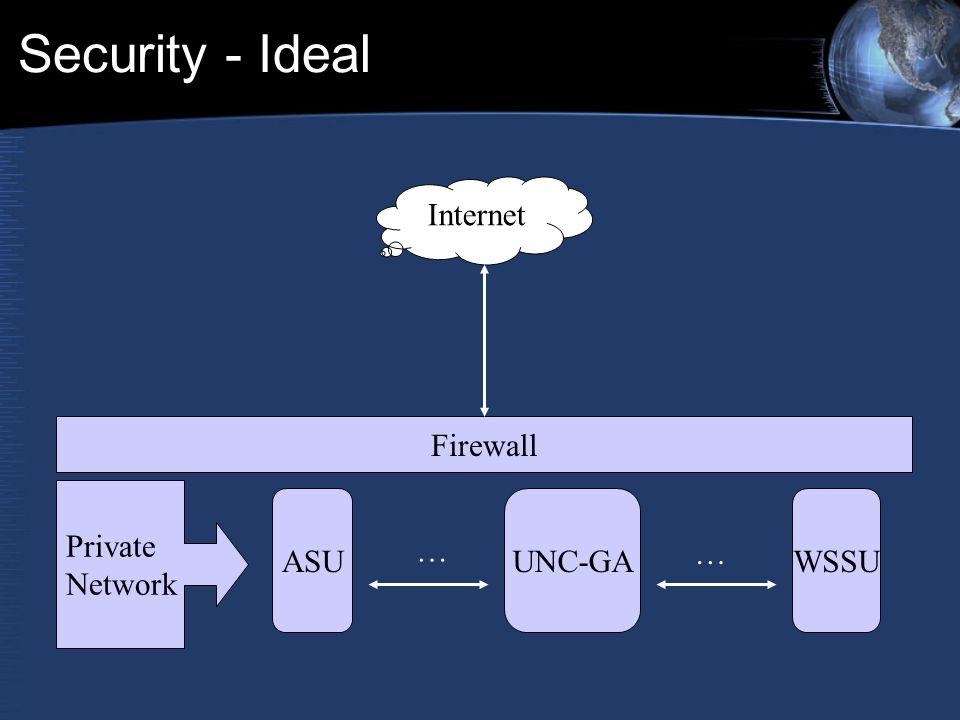 Security - Ideal Internet Firewall Private Network ASUUNC-GAWSSU … …