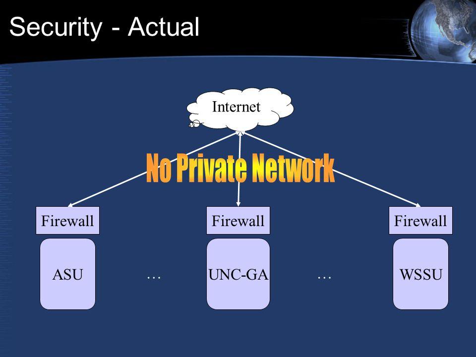 Security - Actual Internet Firewall ASU Firewall UNC-GA Firewall WSSU ……