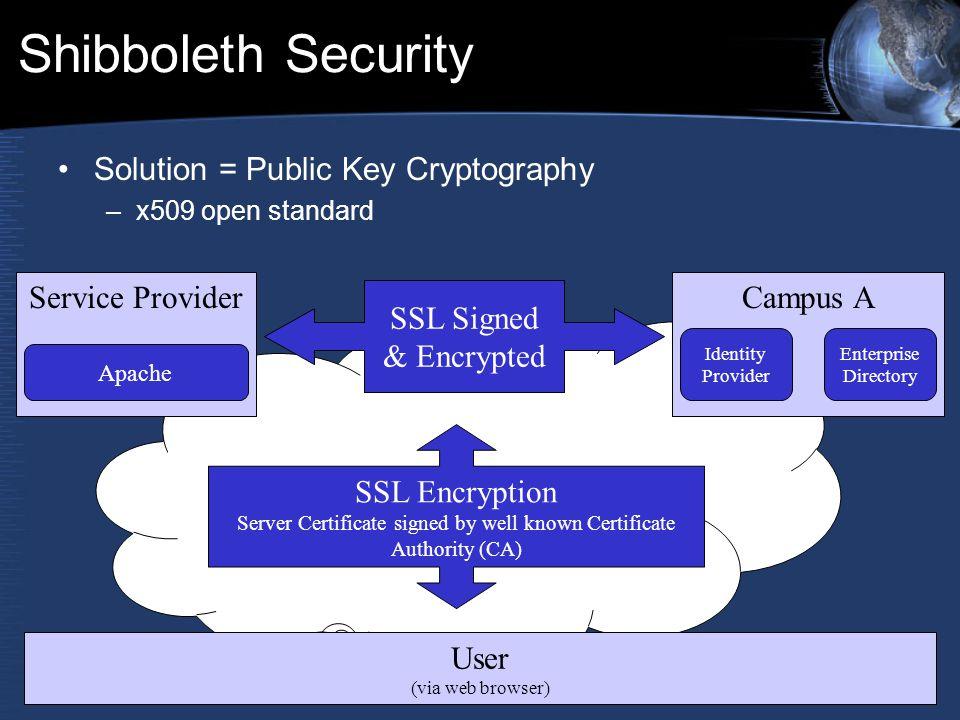 Shibboleth Security Solution = Public Key Cryptography –x509 open standard Service ProviderCampus A User (via web browser) Identity Provider Enterpris
