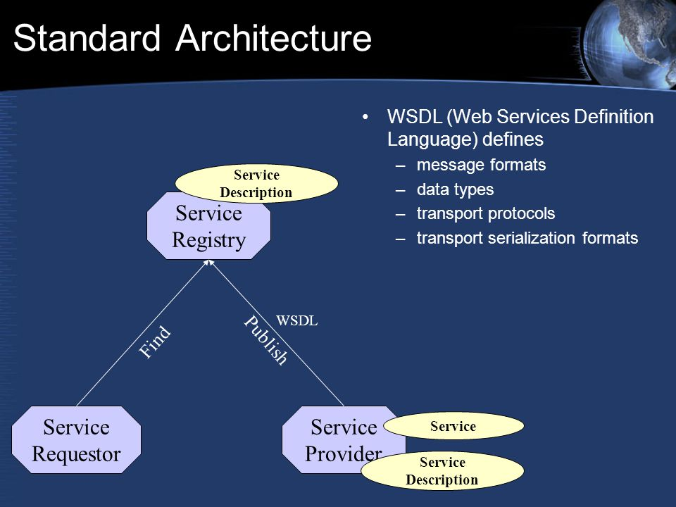 Standard Architecture WSDL (Web Services Definition Language) defines –message formats –data types –transport protocols –transport serialization forma