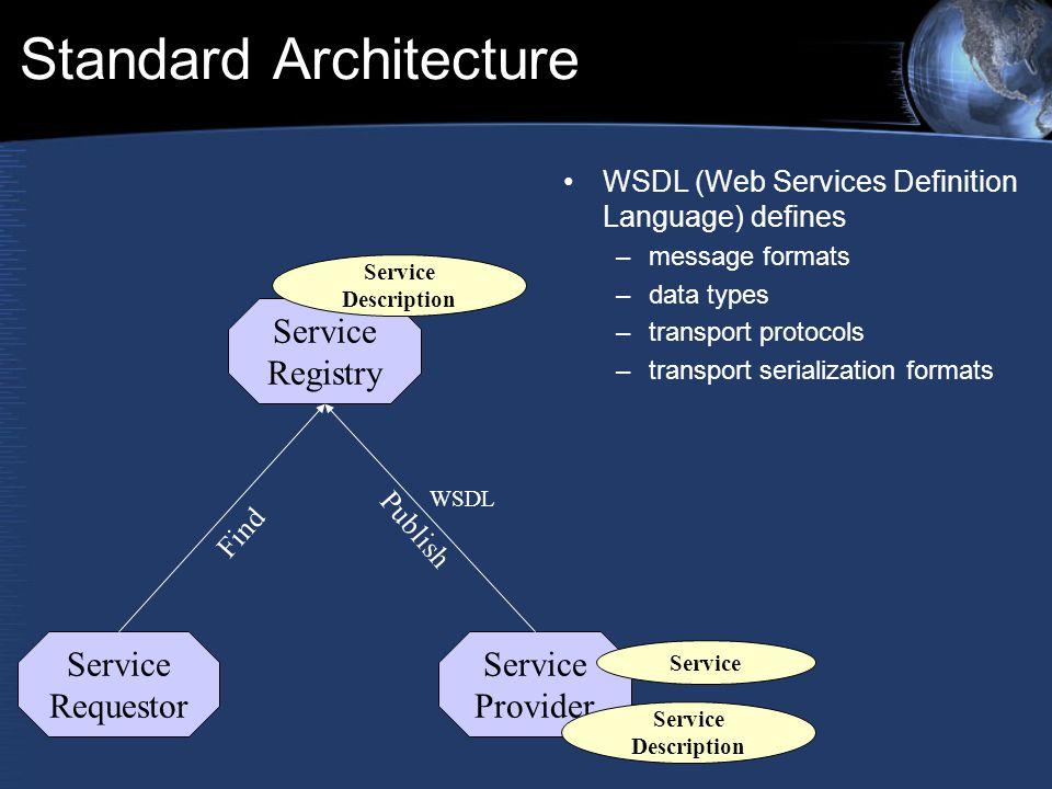 Standard Architecture WSDL (Web Services Definition Language) defines –message formats –data types –transport protocols –transport serialization formats Service Provider Service Requestor Service Registry Service Description Publish WSDL Service Description Find