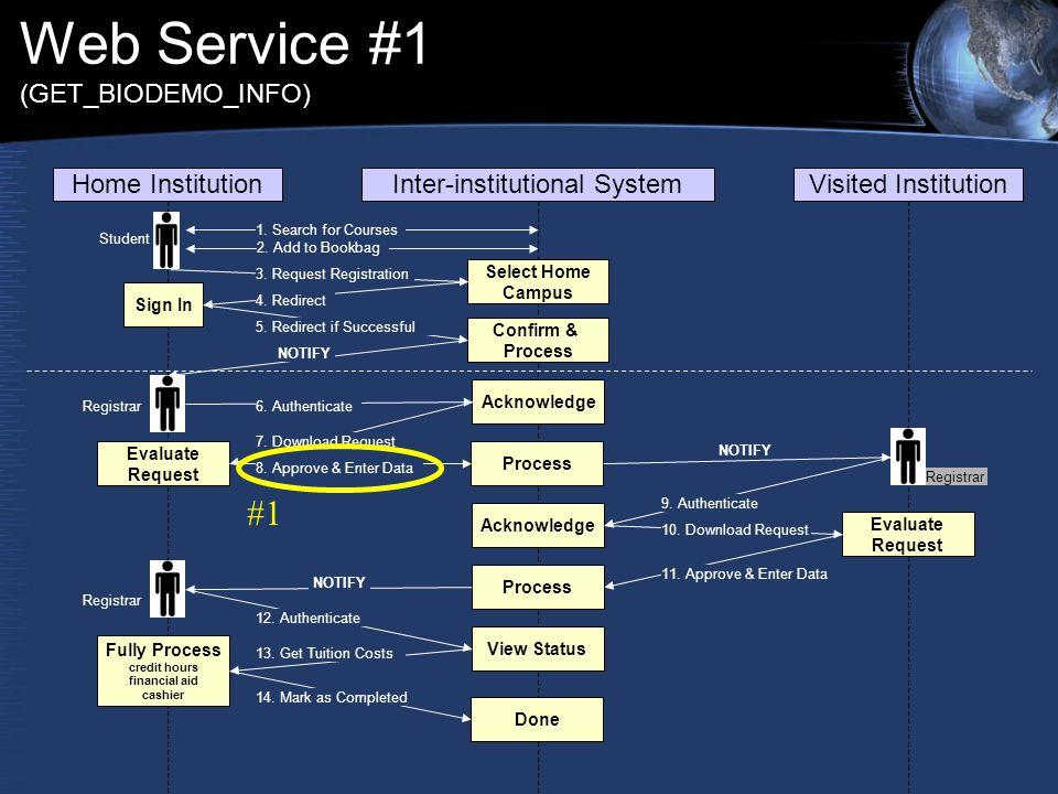 Web Service #1 (GET_BIODEMO_INFO) Home InstitutionInter-institutional SystemVisited Institution 1. Search for Courses 2. Add to Bookbag Select Home Ca