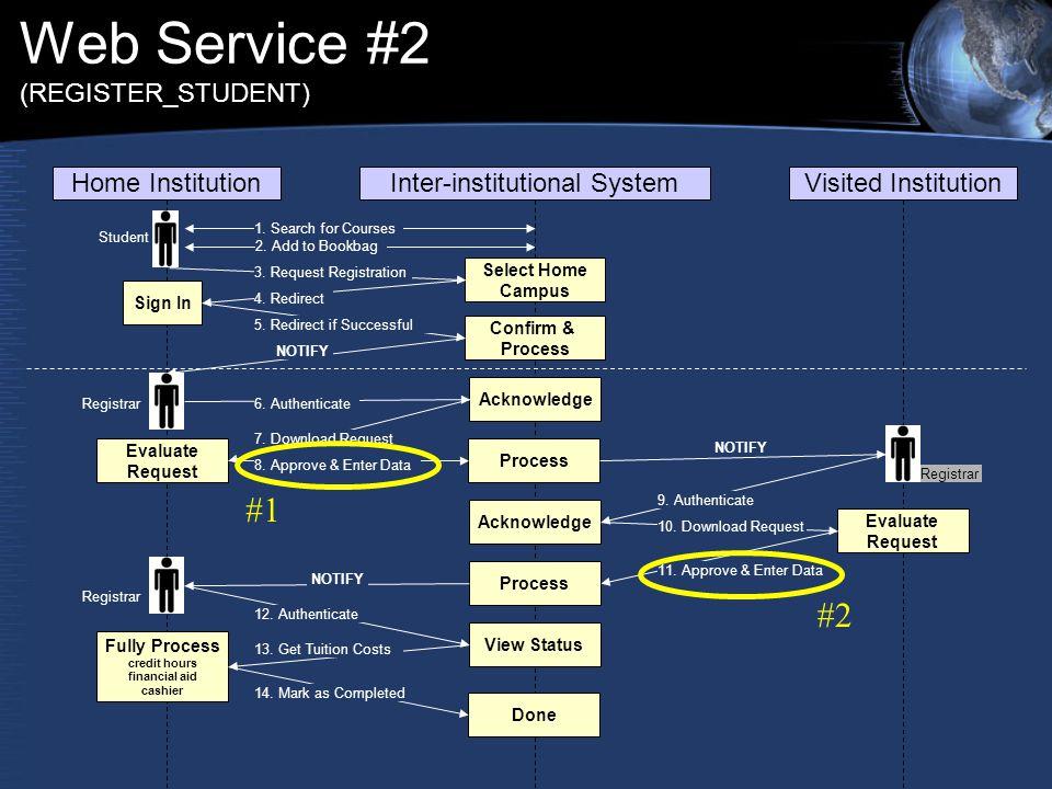 Web Service #2 (REGISTER_STUDENT) Home InstitutionInter-institutional SystemVisited Institution 1.