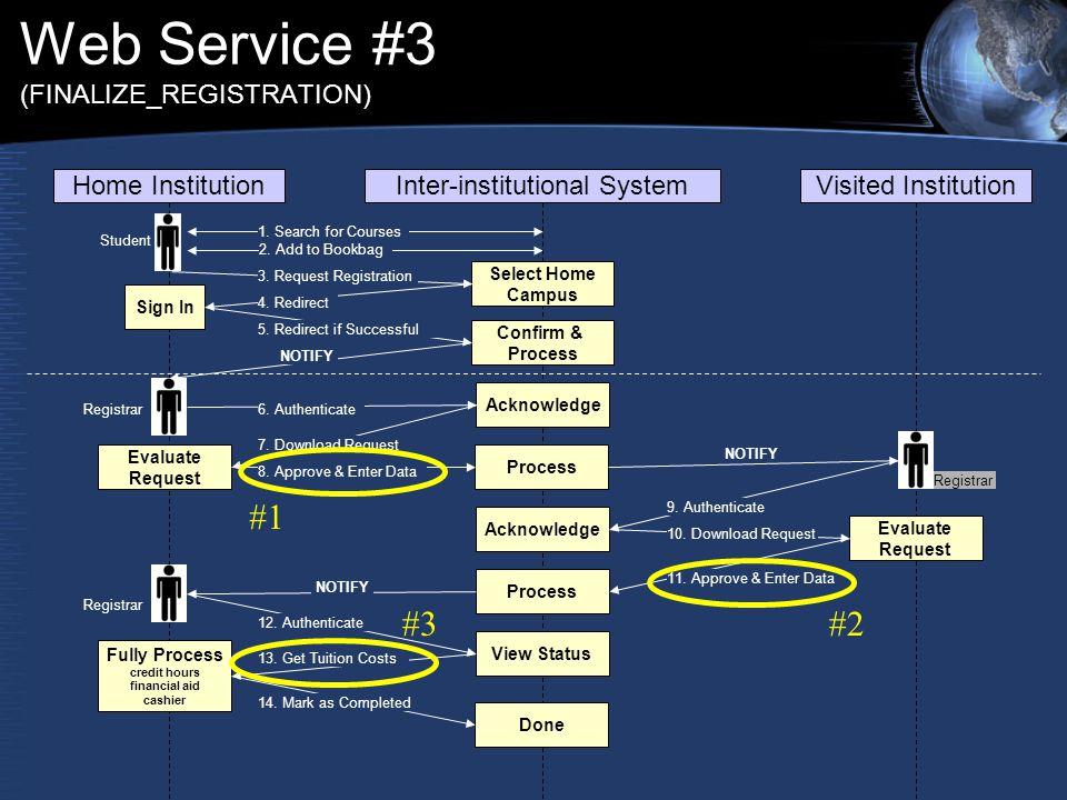 Web Service #3 (FINALIZE_REGISTRATION) Home InstitutionInter-institutional SystemVisited Institution 1.
