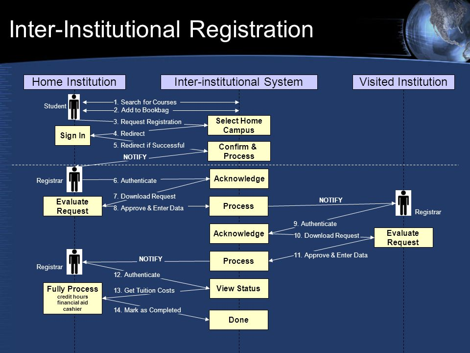 Inter-Institutional Registration Home InstitutionInter-institutional SystemVisited Institution 1. Search for Courses 2. Add to Bookbag Select Home Cam