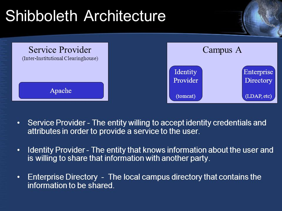 Shibboleth Architecture Service Provider (Inter-Institutional Clearinghouse) Campus A Identity Provider (tomcat) Enterprise Directory (LDAP, etc) Apache Service Provider - The entity willing to accept identity credentials and attributes in order to provide a service to the user.
