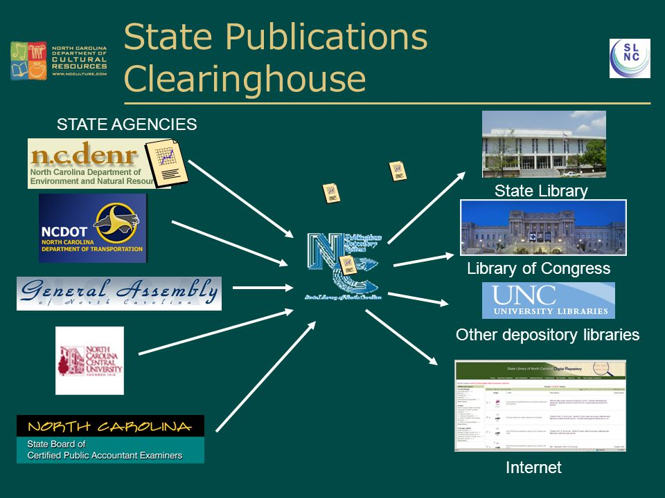 State Publications Clearinghouse STATE AGENCIES Library of Congress Other depository libraries Internet State Library