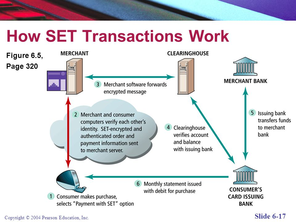 Copyright © 2004 Pearson Education, Inc. Slide 6-17 How SET Transactions Work Figure 6.5, Page 320