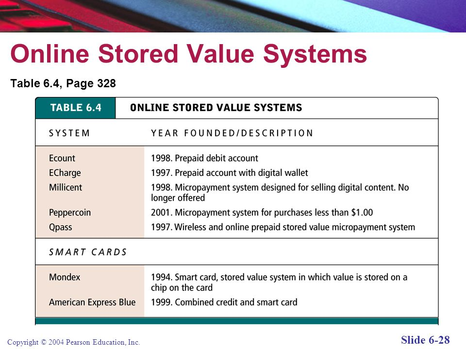 Copyright © 2004 Pearson Education, Inc. Slide 6-28 Online Stored Value Systems Table 6.4, Page 328