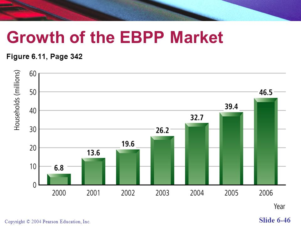 Copyright © 2004 Pearson Education, Inc. Slide 6-46 Growth of the EBPP Market Figure 6.11, Page 342