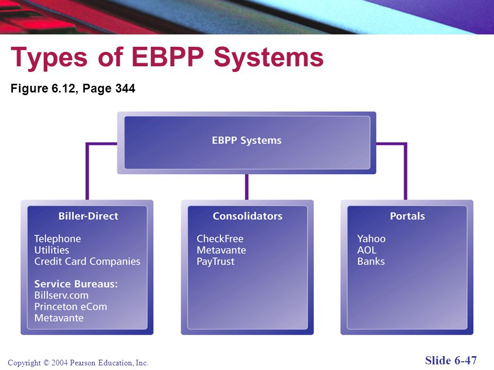 Copyright © 2004 Pearson Education, Inc. Slide 6-47 Types of EBPP Systems Figure 6.12, Page 344