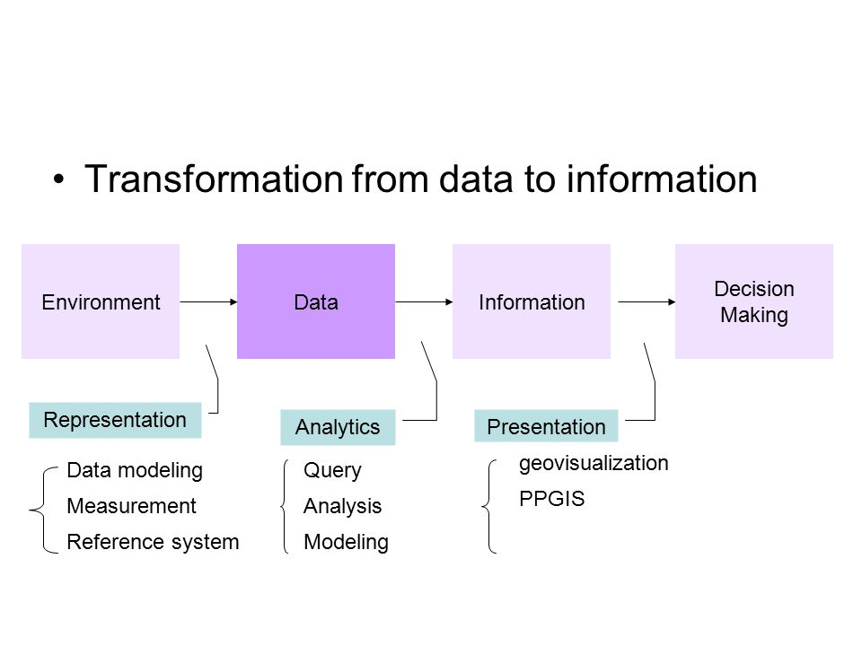 Transformation from data to information Decision Making InformationDataEnvironment Representation Analytics Presentation Data modeling Measurement Reference system Query Analysis Modeling geovisualization PPGIS