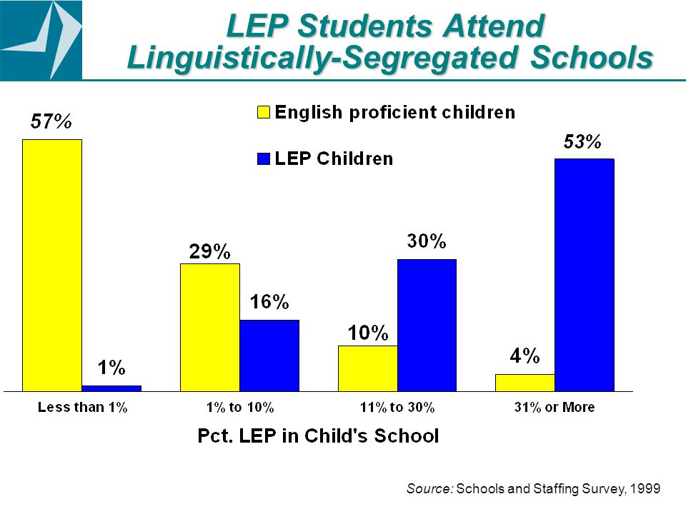 LEP Students Attend Linguistically-Segregated Schools Source: Schools and Staffing Survey, 1999