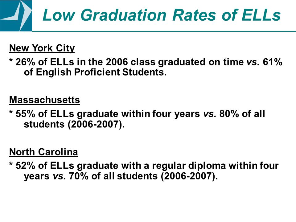 New York City * 26% of ELLs in the 2006 class graduated on time vs. 61% of English Proficient Students. Massachusetts * 55% of ELLs graduate within fo